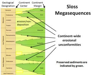 Diagram showing the six Phanerozoic megasequences described originally by Sloss