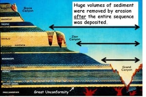 Diagram illustrating the huge volumes of sediment stripped away from continent interiors in the latter stages of the Flood cataclysm