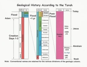 Geological time scale based on the Torah's account of Creation
